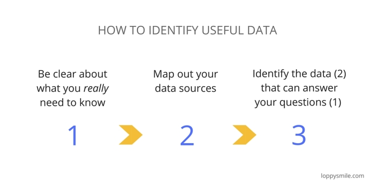 How to identify useful data.