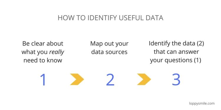 How to identify useful data.